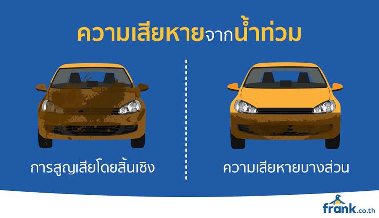 ความเสียหาย-รถยนต์-จาก-น้ำท่วม
