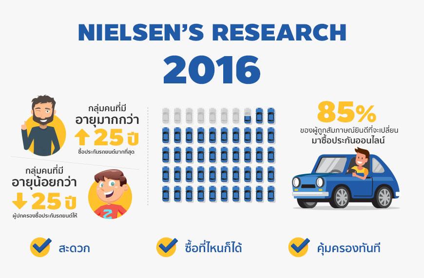 สำรวจตลาดประกันรถยนต์ในไทย
