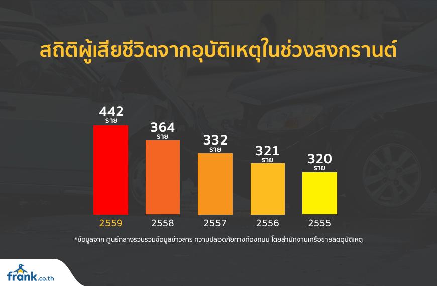 สถิติผู้เสียชีวิตจากอุบัติเหตุในช่วงสงกรานต์