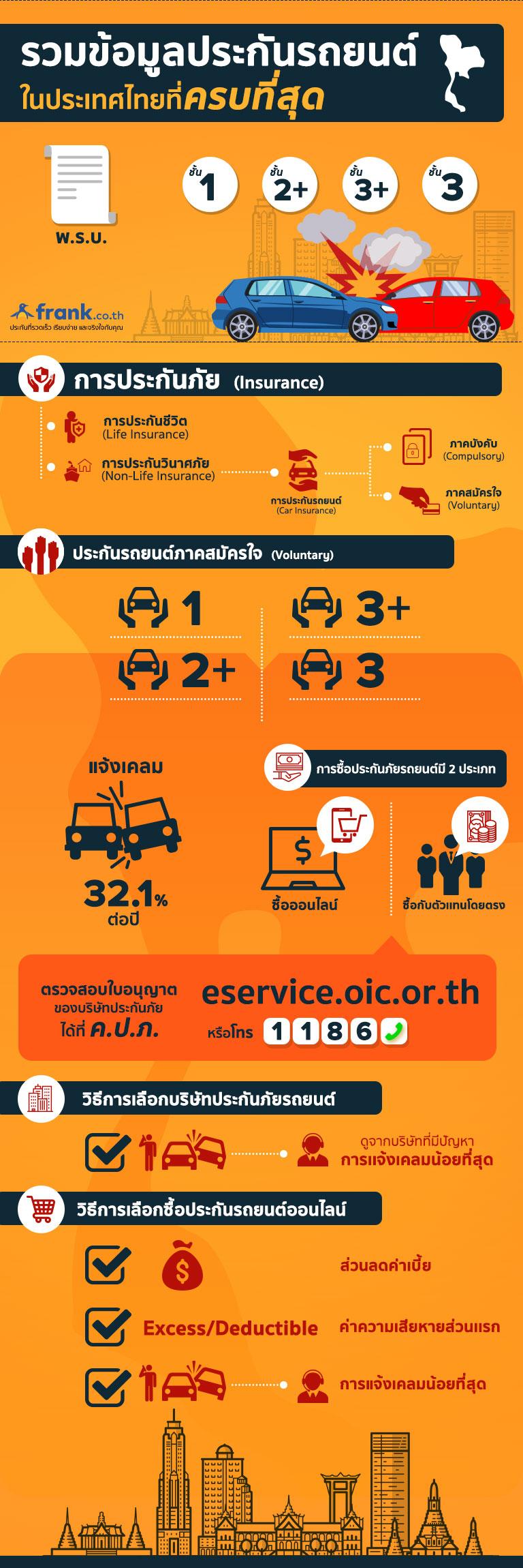 infographic-ข้อมูล-ประกันรถยนต์-ประเทศไทย-ที่ครบสุด