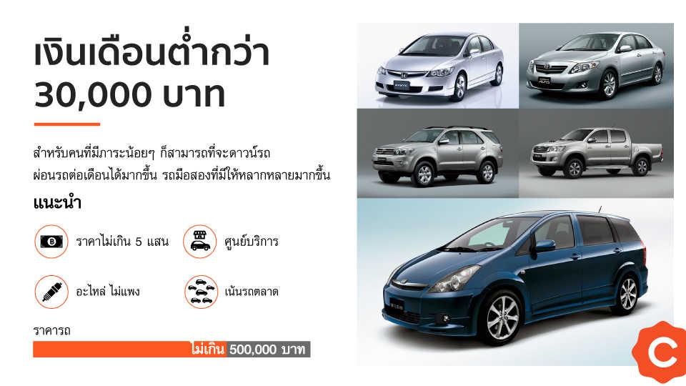 เลือกรถมือสองให้เหมาะกับเงินเดือน